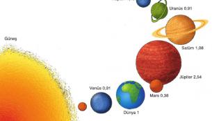 Cisimlerin Güneş Sistemindeki Ağırlıkları