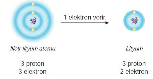 8. Sınıf Fen Bilimleri Kimyasal Bağlar Konu Anlatımı   FenEhli.com