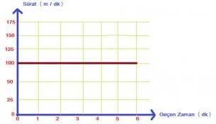 Sürat - Geçen Zaman Grafiği