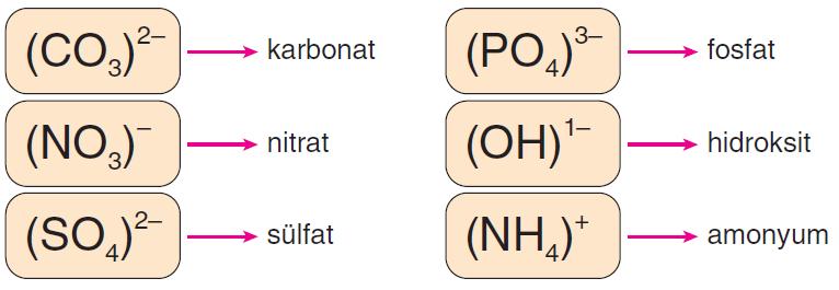 Çok Atomlu İyonların Formülleri ve Adlandırılması