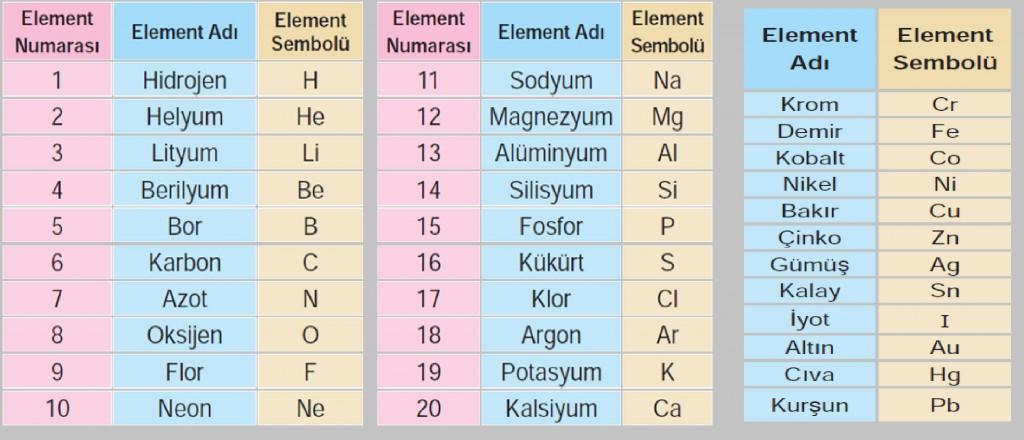 İlk 20 Element ve Sık Kullanılan Elementler