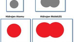 Aynı Tür Atomlardan Oluşan Moleküller
