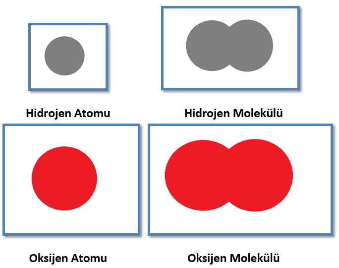molekül nedir ile ilgili görsel sonucu
