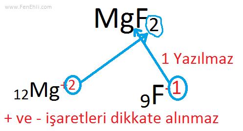 Bileşik Formülü Yazma (Çaprazlama Yöntemiyle)