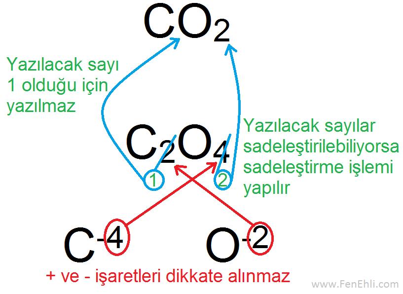 Bileşik Formülünde Sadeleştirme