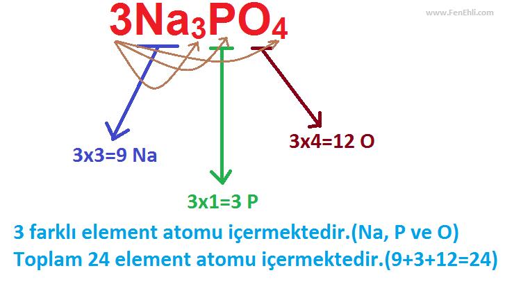 Bileşik Moleküllerindeki Atom Sayıları