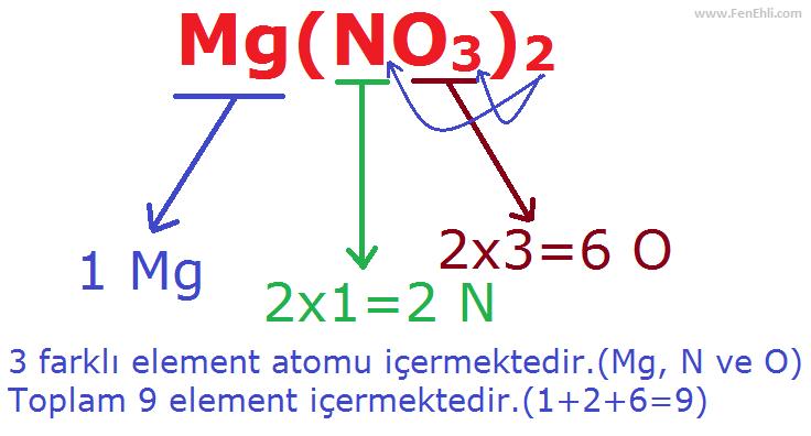 Bileşiklerdeki Atom Sayıları