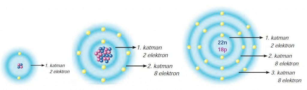 Elektronların Katmanlara Yerleşimi