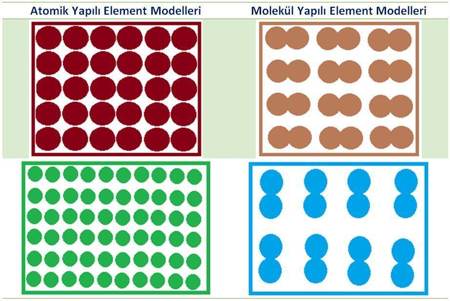 Element Modelleri