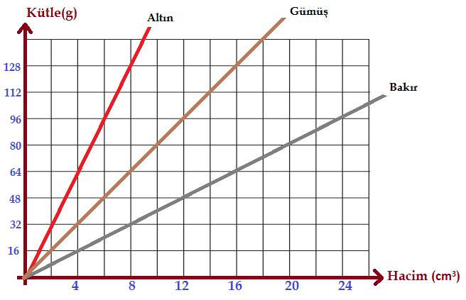Kütle-Hacim Grafiği