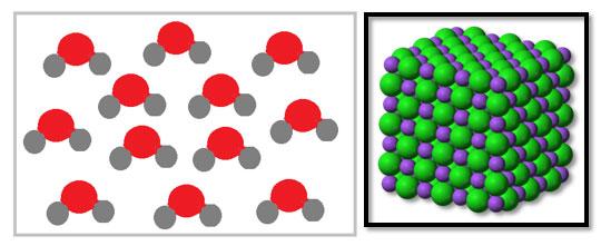 Molekül Yapılı Bileşik - Molekül Yapılı Olamayan Bileşik