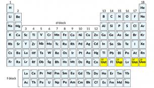 Periyodik Tablodaki Dört Yeni Element