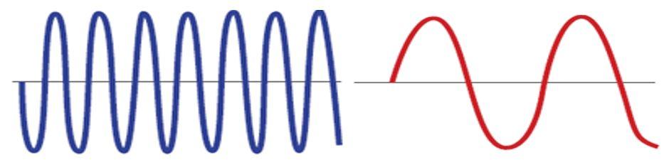 Farklı Frekansta Ses Dalgaları