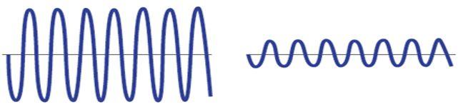 Farklı Genlikteki Ses Dalgaları