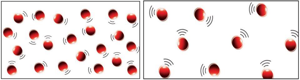 Farklı Sıcaklıklardaki Maddelerin Molekül Hareketleri