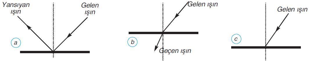 Madde ile etkileşen ışın yansıma yapabilir (a), saydam maddeden geçebilir (b) veya madde tarafından soğurulabilir (c)