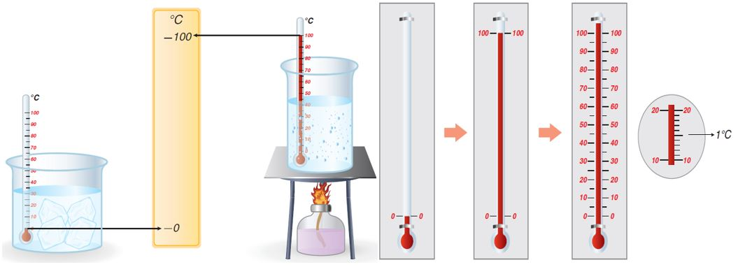 Selsiyus Termometresinde Bölmelendirme
