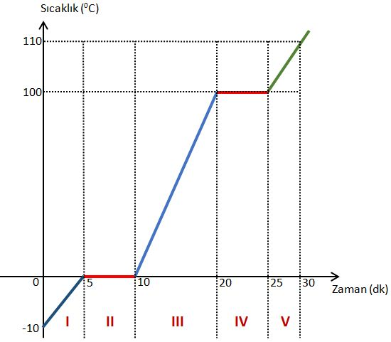 Isınma Eğrisi - Grafiği